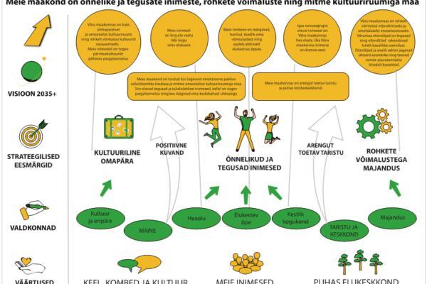visioonikaart, arengustrateegia